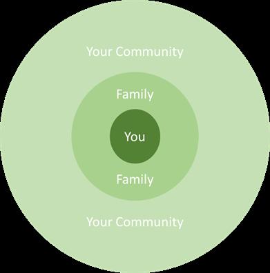 Evolution of charitable giving circle